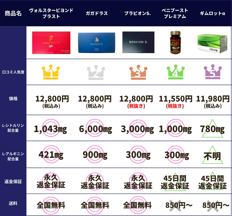 おすすめペニス増大サプリの比較表