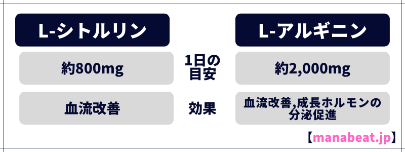 ①L-シトルリン・L-アルギニンの配合量をチェックする